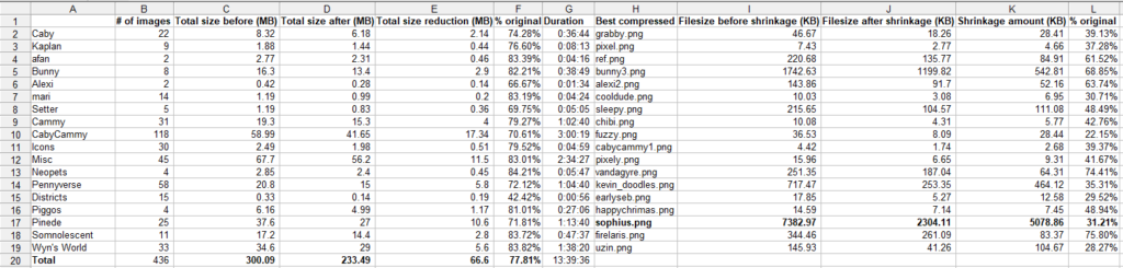 The full results of the PNGGauntlet experiment