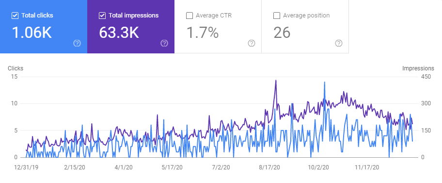 Google Search Console's graph, showing off total clicks and impressions